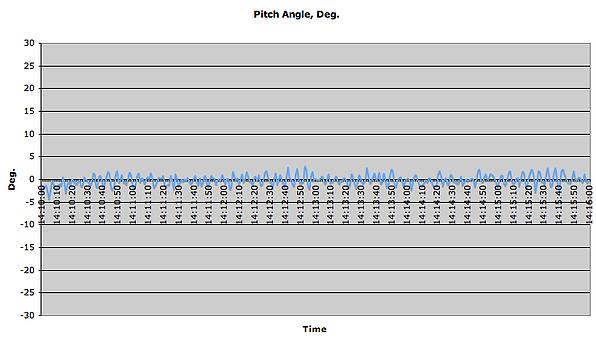 Pitch angle, Deg