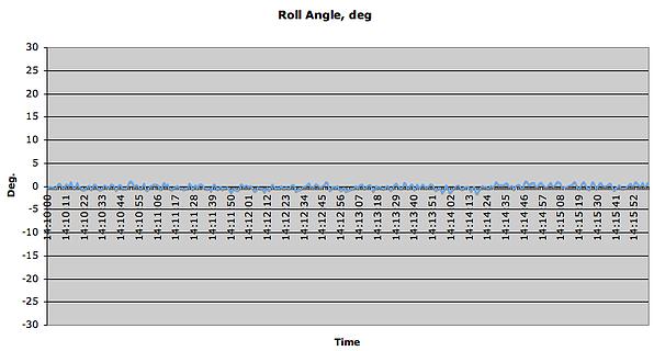 Roll angle, deg