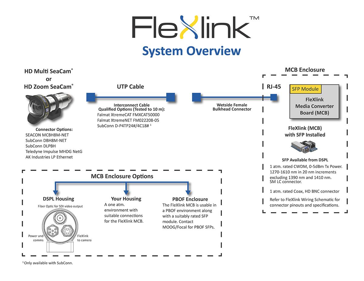 FleXlink System Overview